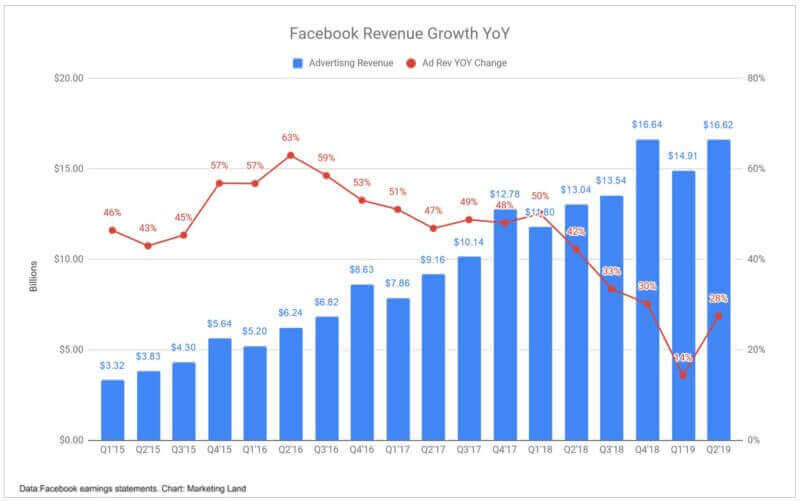 facebook ads son rentables